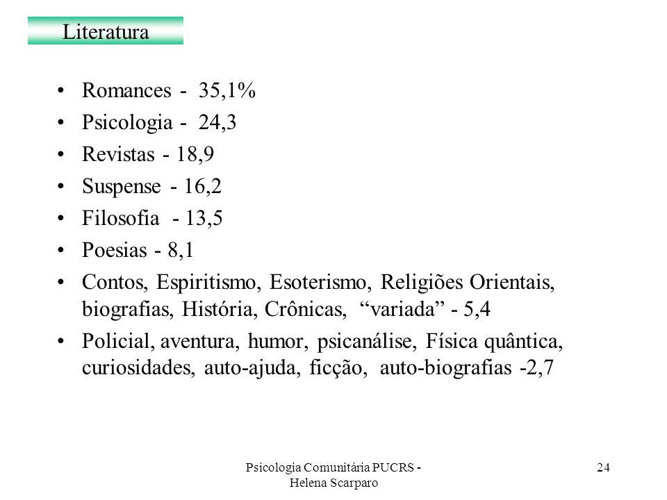 Psicologia Comunitária PUCRS - Helena Scarparo 24 Literatura Romances - 35,1% Psicologia - 24,3 Revistas - 18,9 Suspense - 16,2 Filosofia - 13,5 Poesi
