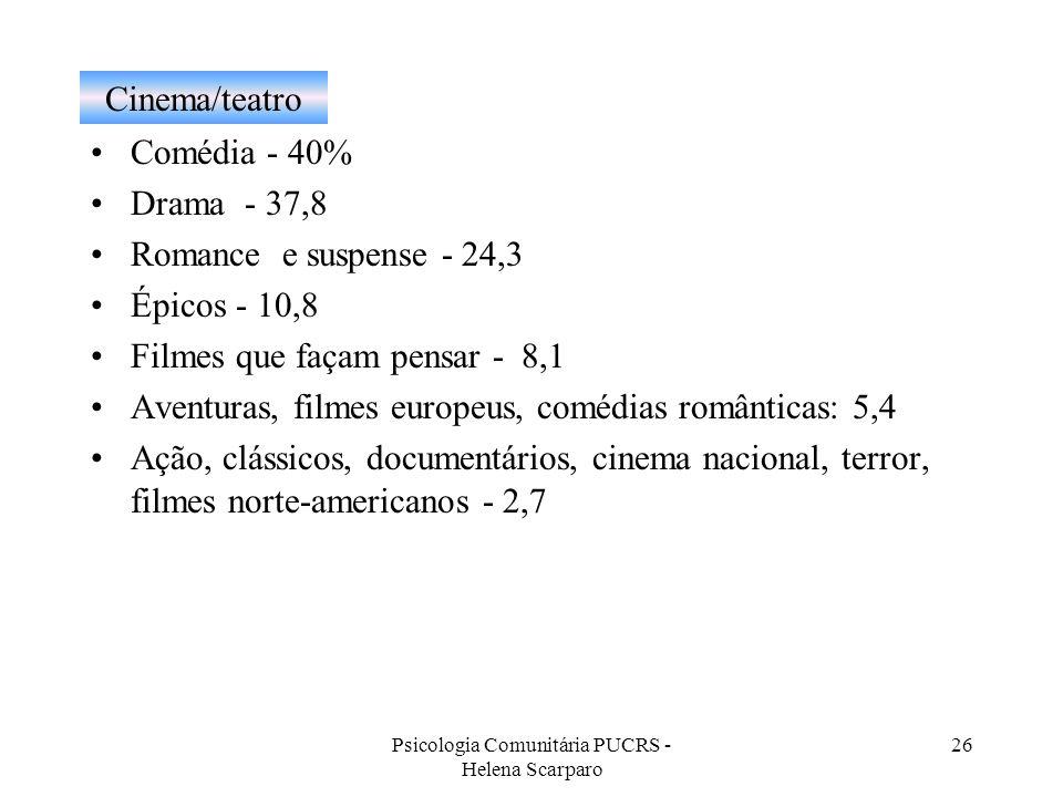 Psicologia Comunitária PUCRS - Helena Scarparo 26 Cinema/teatro Comédia - 40% Drama - 37,8 Romance e suspense - 24,3 Épicos - 10,8 Filmes que façam pe