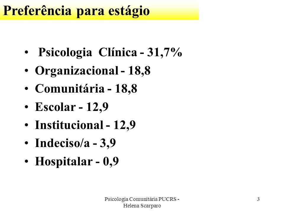 Psicologia Comunitária PUCRS - Helena Scarparo 3 Psicologia Clínica - 31,7% Organizacional - 18,8 Comunitária - 18,8 Escolar - 12,9 Institucional - 12