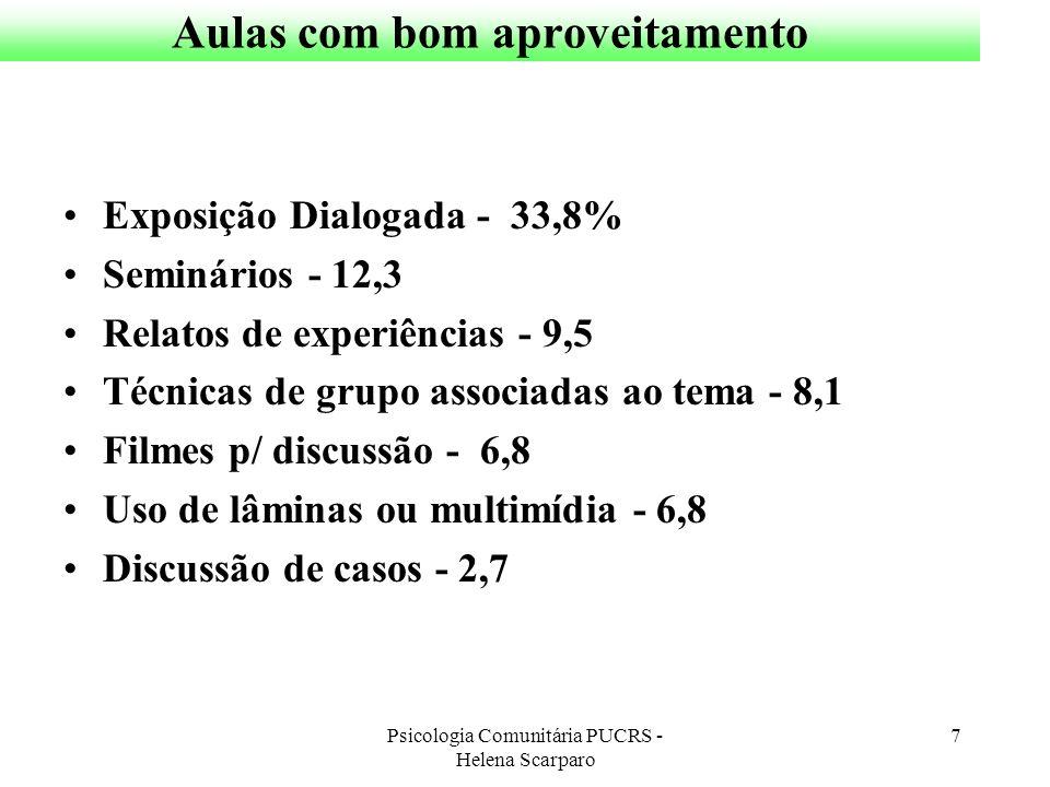 Psicologia Comunitária PUCRS - Helena Scarparo 7 Aulas com bom aproveitamento Exposição Dialogada - 33,8% Seminários - 12,3 Relatos de experiências -