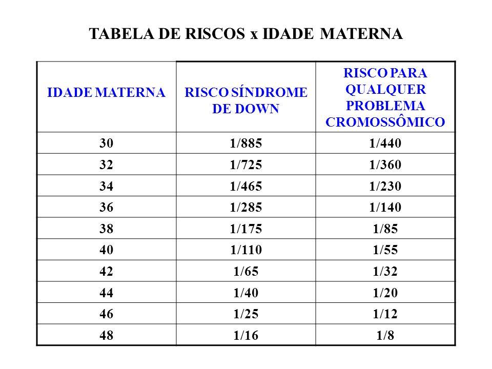 Síndrome de Down 47, XY (ou XX), +21 TRISSOMIA SIMPLES