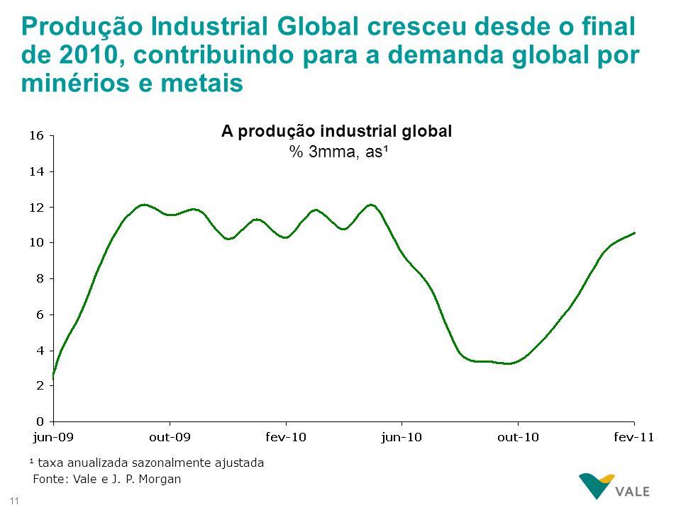 11 A produção industrial global % 3mma, as¹ ¹ taxa anualizada sazonalmente ajustada Fonte: Vale e J. P. Morgan Produção Industrial Global cresceu desd