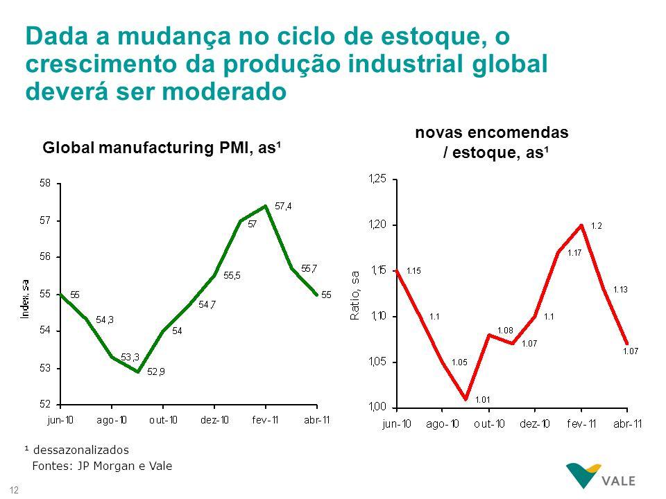 12 Global manufacturing PMI, as¹ novas encomendas / estoque, as¹ ¹ dessazonalizados Fontes: JP Morgan e Vale Dada a mudança no ciclo de estoque, o cre