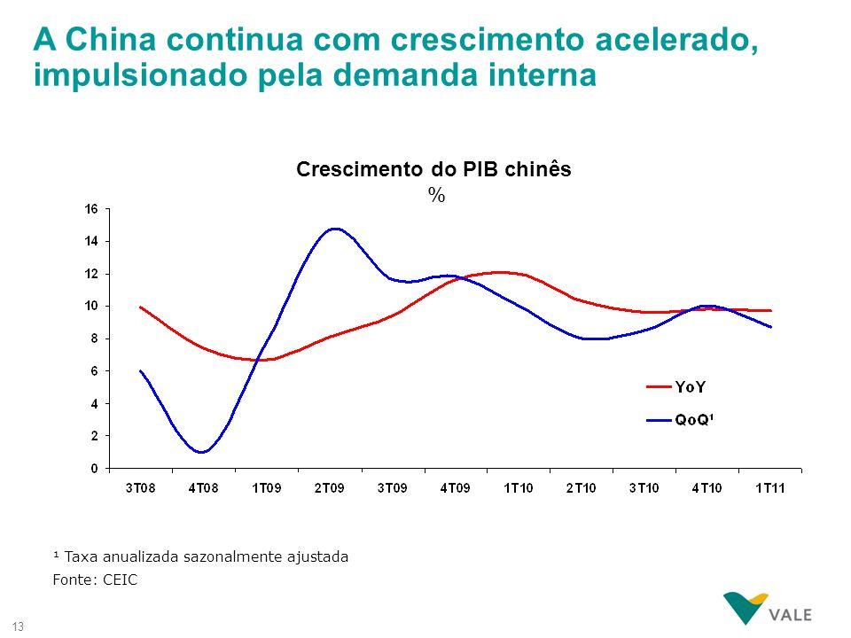 13 ¹ Taxa anualizada sazonalmente ajustada Crescimento do PIB chinês % A China continua com crescimento acelerado, impulsionado pela demanda interna F