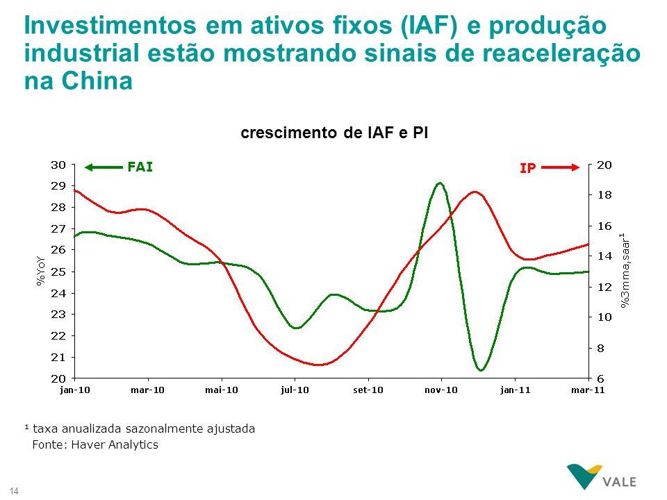 14 crescimento de IAF e PI ¹ taxa anualizada sazonalmente ajustada Fonte: Haver Analytics Investimentos em ativos fixos (IAF) e produção industrial es