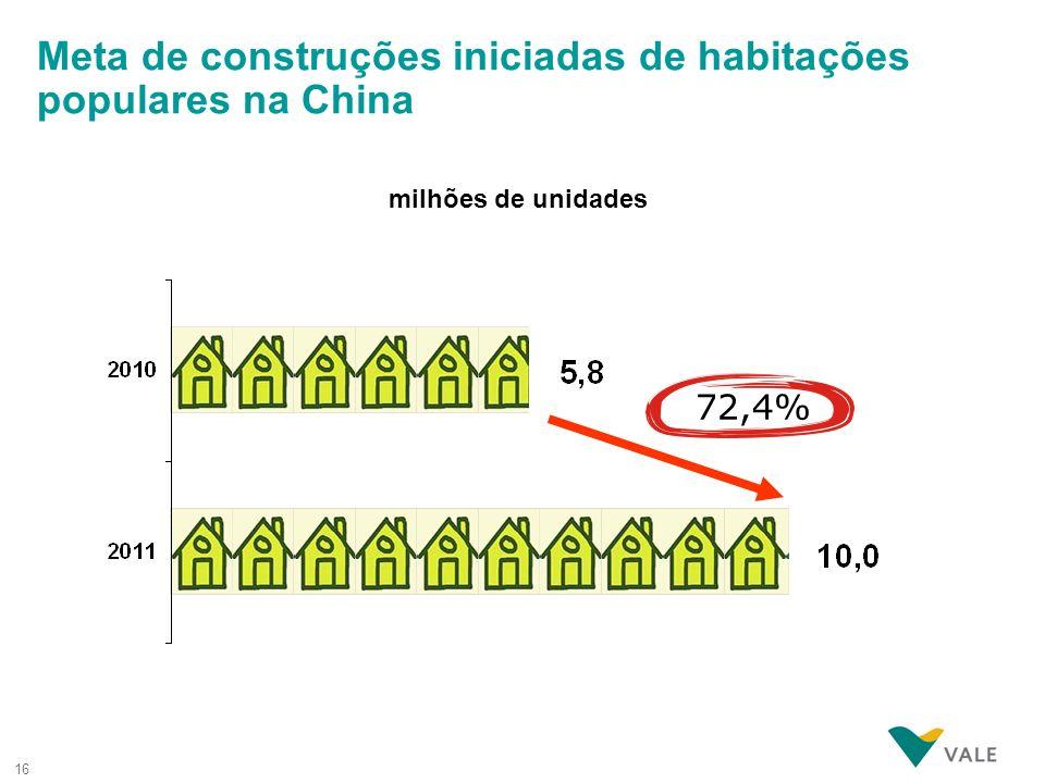 16 Meta de construções iniciadas de habitações populares na China milhões de unidades 72,4%