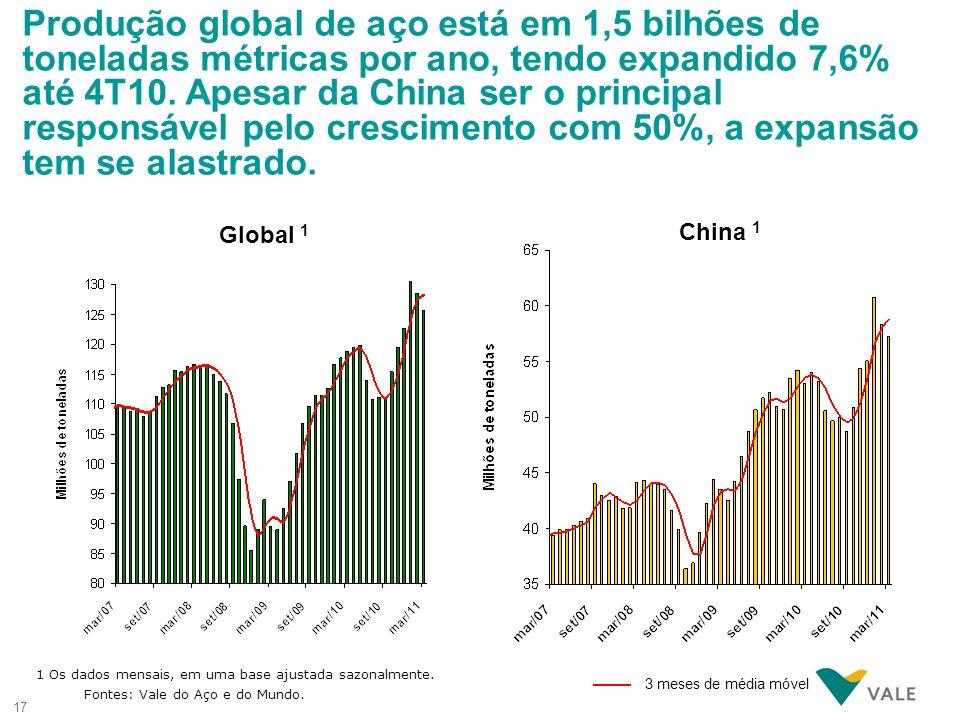 17 Global 1 1 Os dados mensais, em uma base ajustada sazonalmente. Fontes: Vale do Aço e do Mundo. Produção global de aço está em 1,5 bilhões de tonel