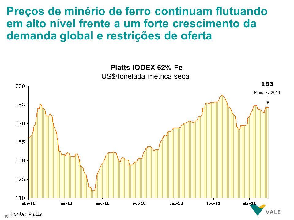18 Platts IODEX 62% Fe US$/tonelada métrica seca Fonte: Platts. 183 Maio 3, 2011 Preços de minério de ferro continuam flutuando em alto nível frente a