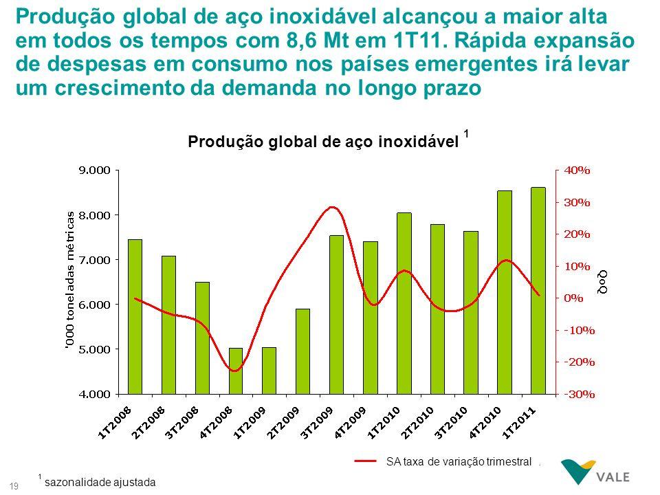 19 1 sazonalidade ajustada Produção global de aço inoxidável 1 Produção global de aço inoxidável alcançou a maior alta em todos os tempos com 8,6 Mt e