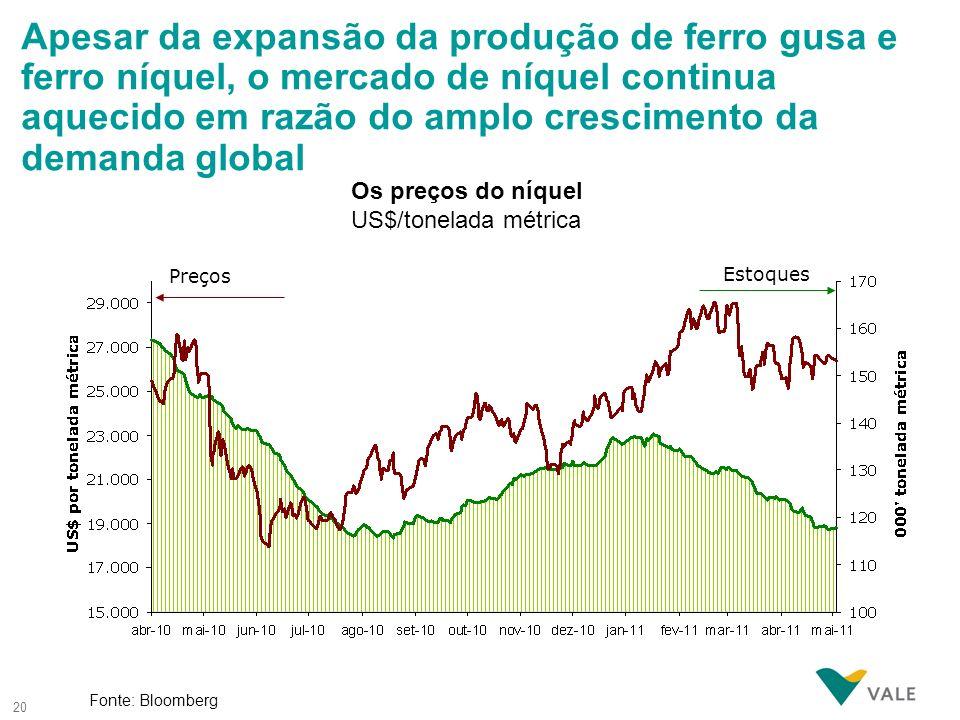 20 Fonte: Bloomberg Estoques Preços Os preços do níquel US$/tonelada métrica Apesar da expansão da produção de ferro gusa e ferro níquel, o mercado de