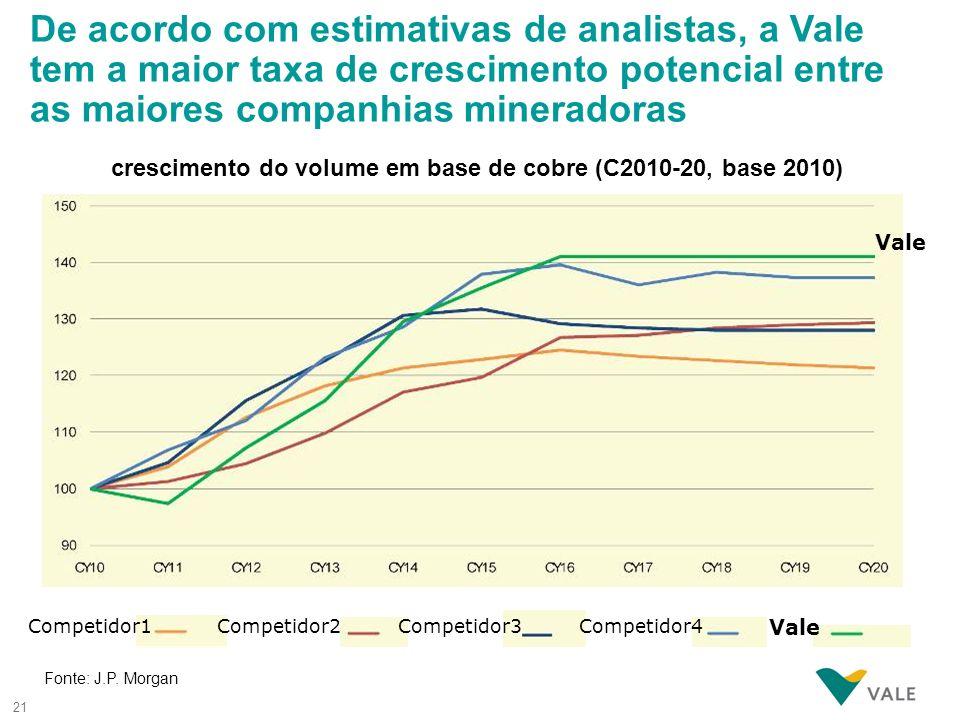 21 De acordo com estimativas de analistas, a Vale tem a maior taxa de crescimento potencial entre as maiores companhias mineradoras crescimento do vol