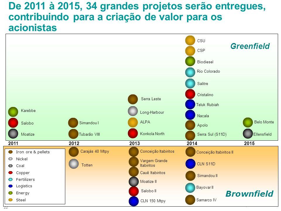 22 Brownfield Greenfield 2012 De 2011 à 2015, 34 grandes projetos serão entregues, contribuindo para a criação de valor para os acionistas 20112013201