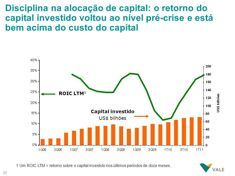 23 Disciplina na alocação de capital: o retorno do capital investido voltou ao nível pré-crise e está bem acima do custo do capital 1 Um ROIC LTM = re