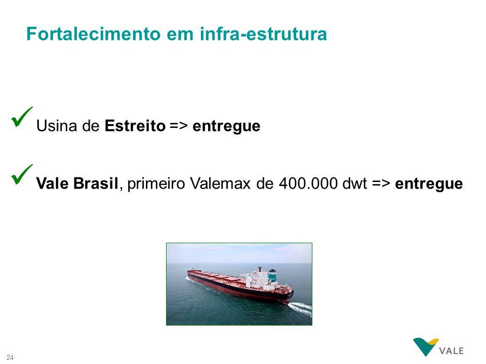 24 ü Usina de Estreito => entregue ü Vale Brasil, primeiro Valemax de 400.000 dwt => entregue Fortalecimento em infra-estrutura