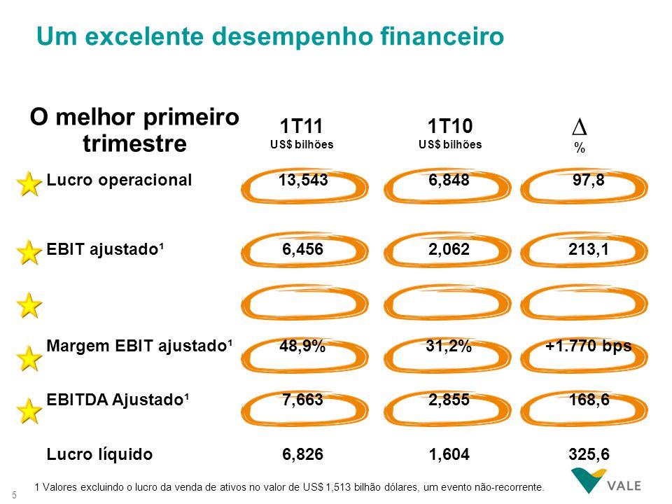 5 Um excelente desempenho financeiro 1T11 US$ bilhões 1T10 US$ bilhões Lucro operacional 13,5436,84897,8 EBIT ajustado¹6,4562,062213,1 Margem EBIT aju