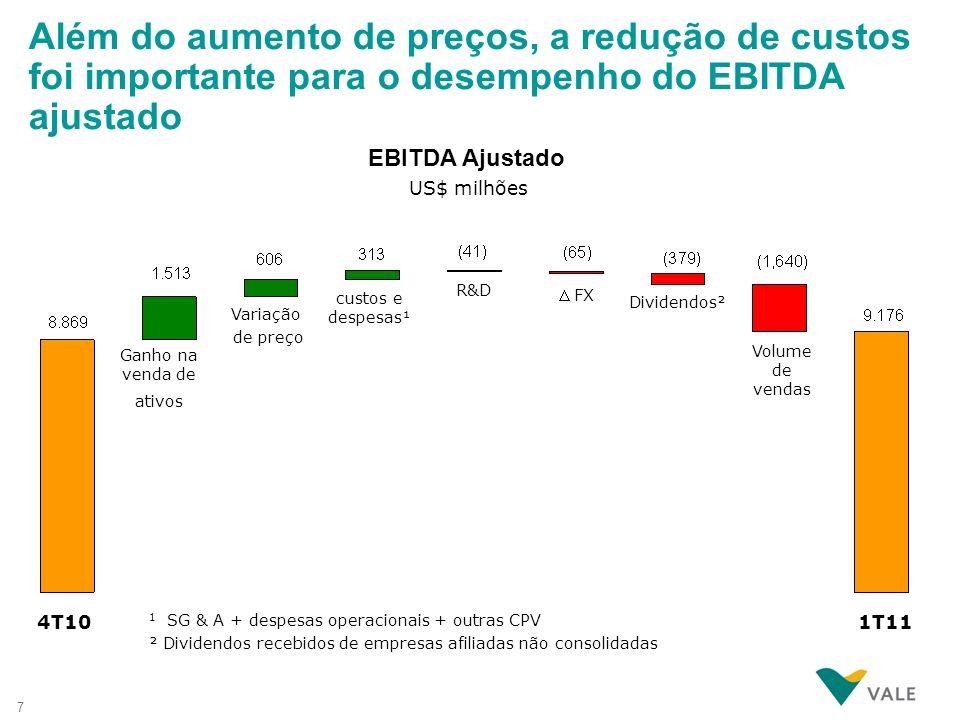 7 4T10 Variação de preço Volume de vendas R&D US$ milhões EBITDA Ajustado Dividendos² FX 1T11 Além do aumento de preços, a redução de custos foi impor