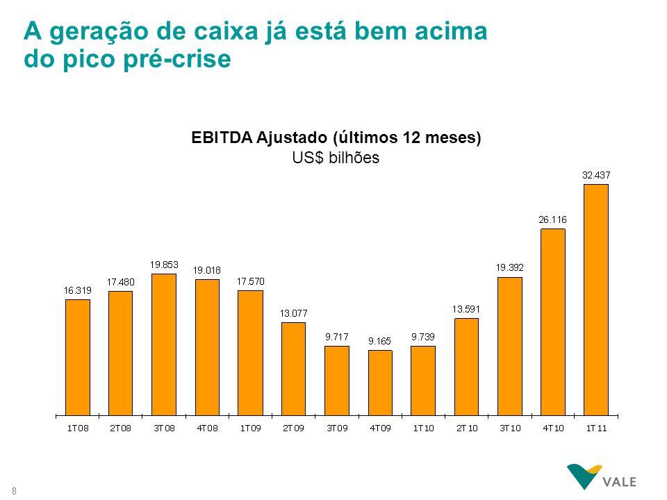 8 EBITDA Ajustado (últimos 12 meses) US$ bilhões A geração de caixa já está bem acima do pico pré-crise