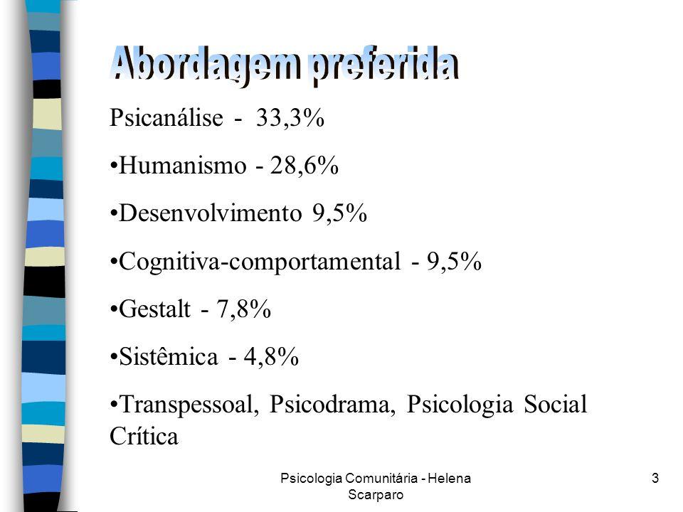 Psicologia Comunitária - Helena Scarparo 3 Psicanálise - 33,3% Humanismo - 28,6% Desenvolvimento 9,5% Cognitiva-comportamental - 9,5% Gestalt - 7,8% Sistêmica - 4,8% Transpessoal, Psicodrama, Psicologia Social Crítica