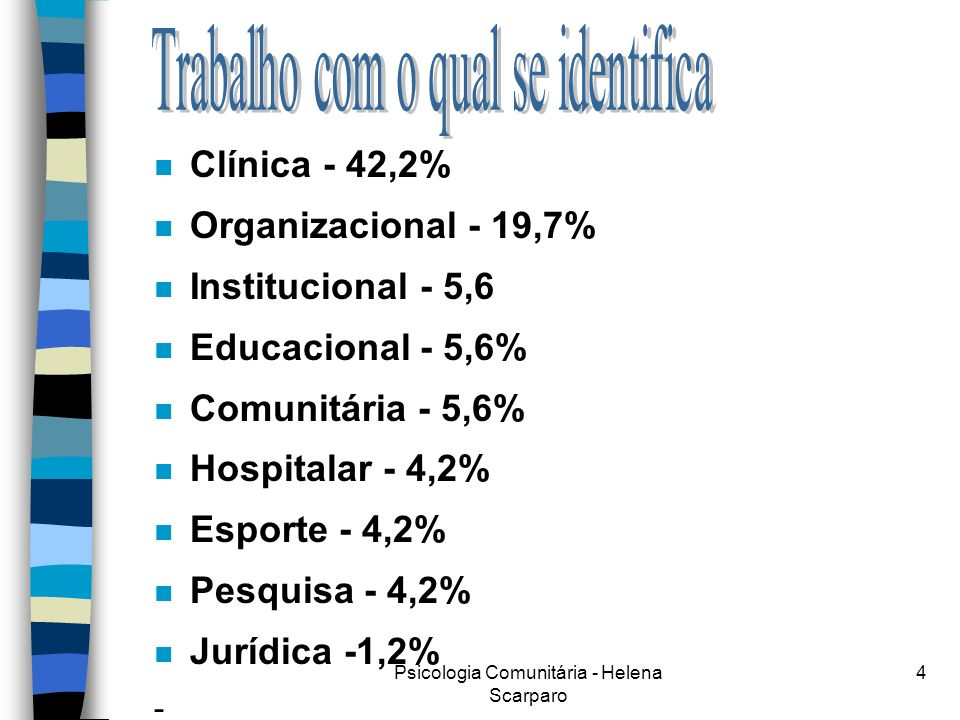 Psicologia Comunitária - Helena Scarparo 4 n Clínica - 42,2% n Organizacional - 19,7% n Institucional - 5,6 n Educacional - 5,6% n Comunitária - 5,6% n Hospitalar - 4,2% n Esporte - 4,2% n Pesquisa - 4,2% n Jurídica -1,2% -