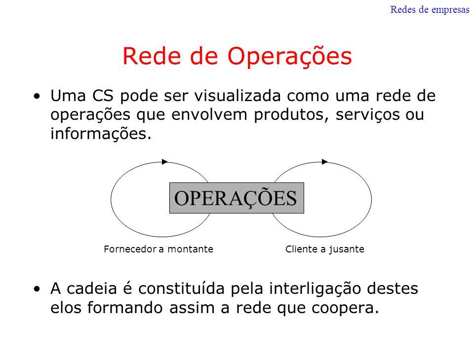 Rede de Operações Uma CS pode ser visualizada como uma rede de operações que envolvem produtos, serviços ou informações. A cadeia é constituída pela i