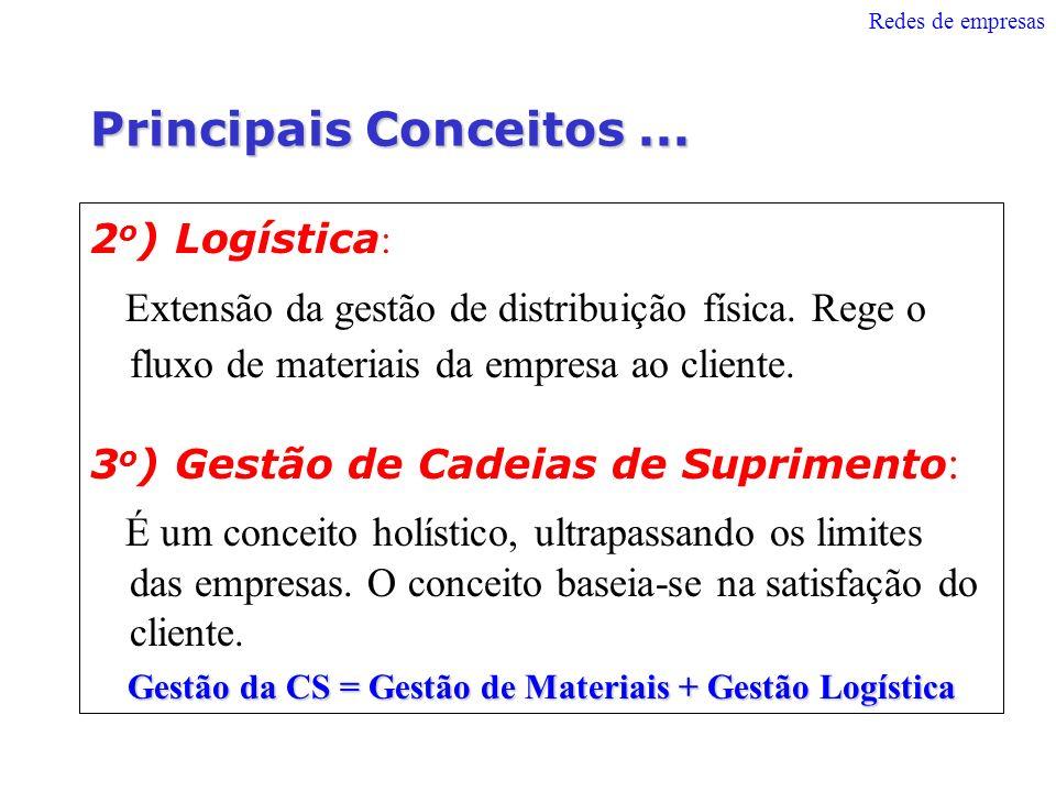 Principais Conceitos... 2 o ) Logística : Extensão da gestão de distribuição física. Rege o fluxo de materiais da empresa ao cliente. 3 o ) Gestão de