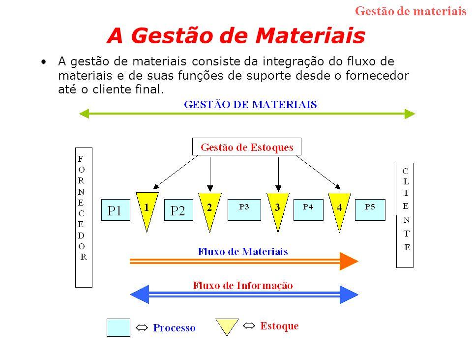 A Gestão de Materiais A gestão de materiais consiste da integração do fluxo de materiais e de suas funções de suporte desde o fornecedor até o cliente