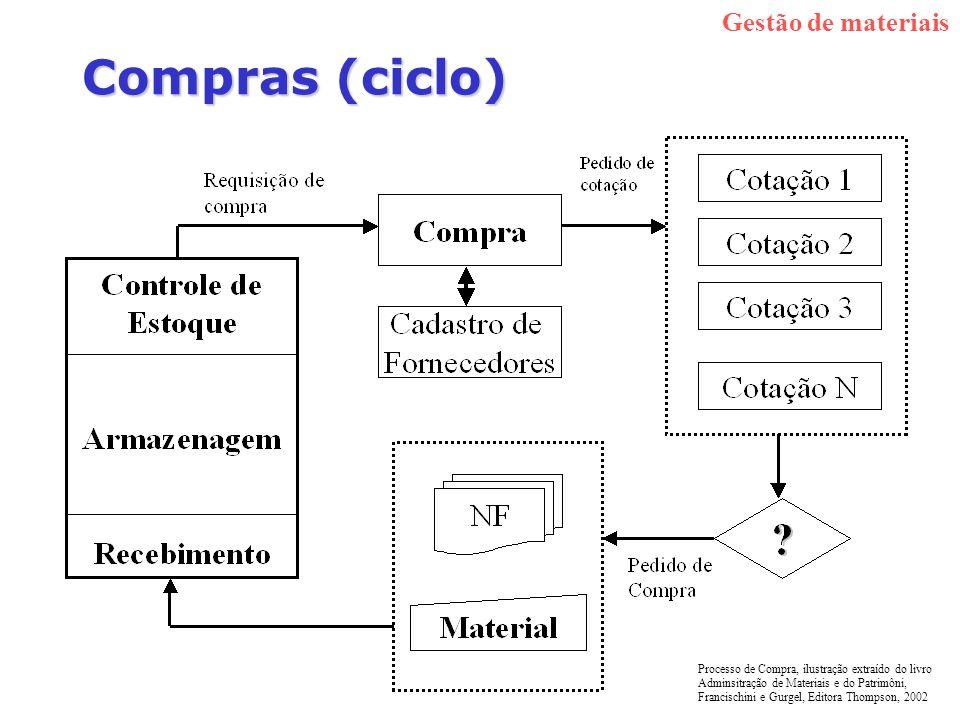 Compras (ciclo) Gestão de materiais Processo de Compra, ilustração extraído do livro Adminsitração de Materiais e do Patrimôni, Francischini e Gurgel,