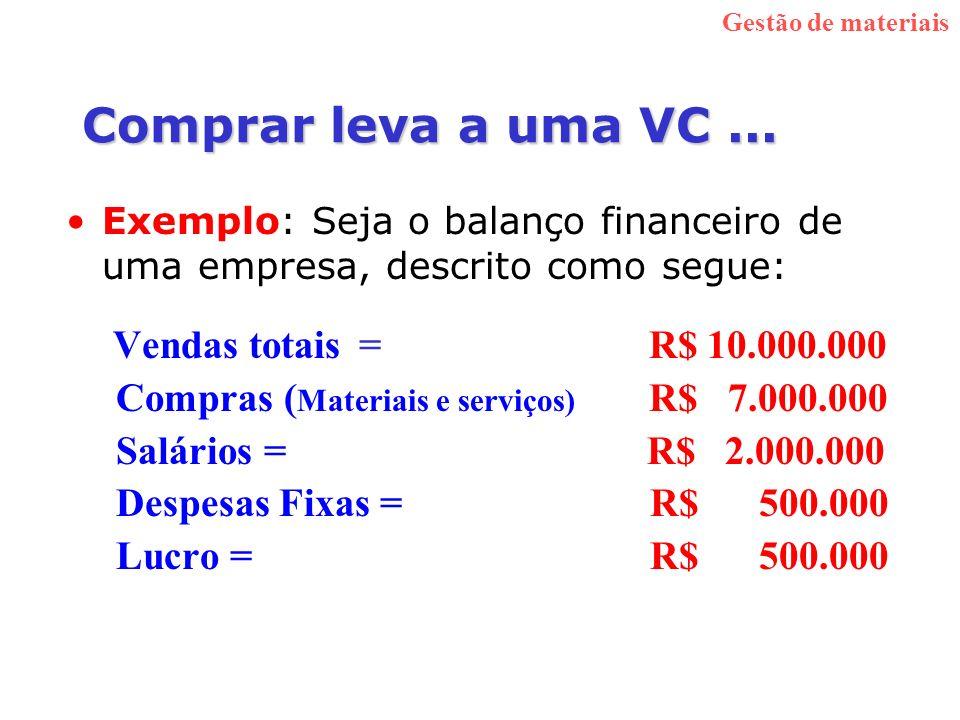 Comprar leva a uma VC... Exemplo: Seja o balanço financeiro de uma empresa, descrito como segue: Vendas totais = R$ 10.000.000 Compras ( Materiais e s
