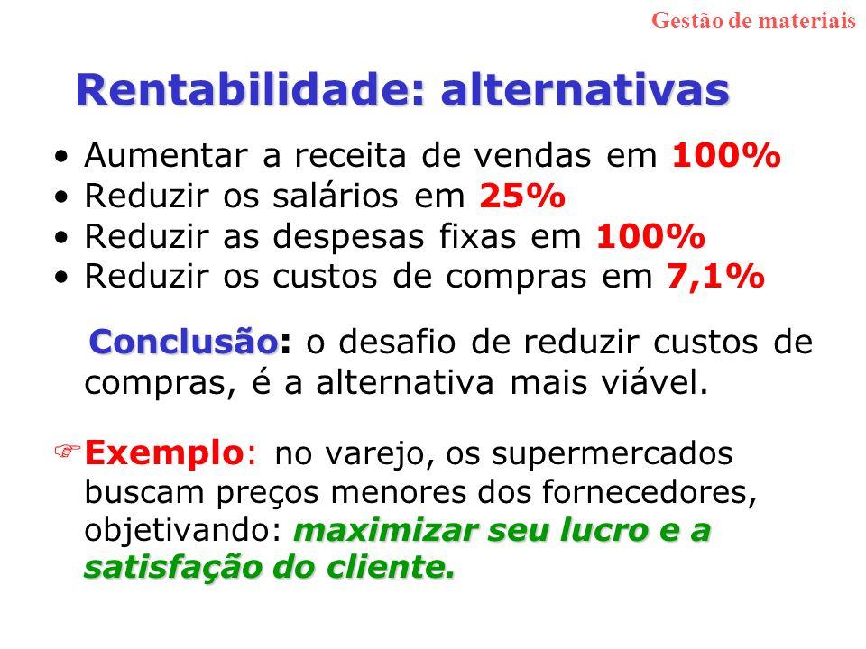 Rentabilidade: alternativas Aumentar a receita de vendas em 100% Reduzir os salários em 25% Reduzir as despesas fixas em 100% Reduzir os custos de com