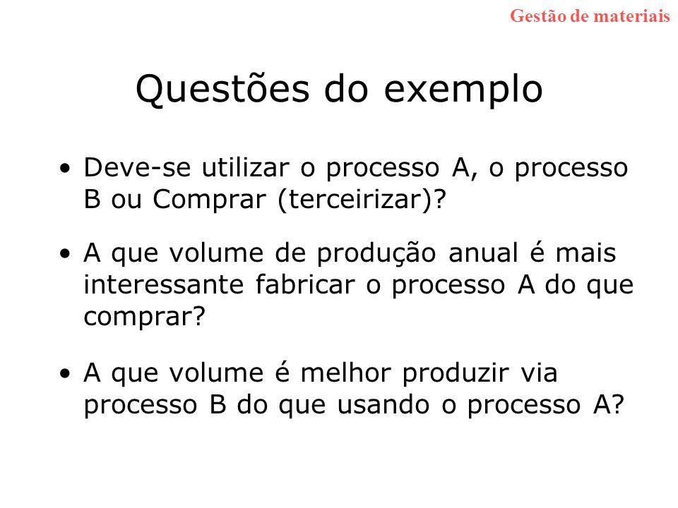Questões do exemplo Deve-se utilizar o processo A, o processo B ou Comprar (terceirizar)? A que volume de produção anual é mais interessante fabricar