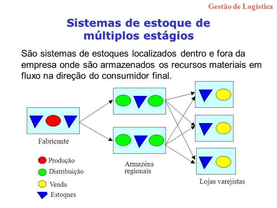 Sistemas de estoque de múltiplos estágios São sistemas de estoques localizados dentro e fora da empresa onde são armazenados os recursos materiais em