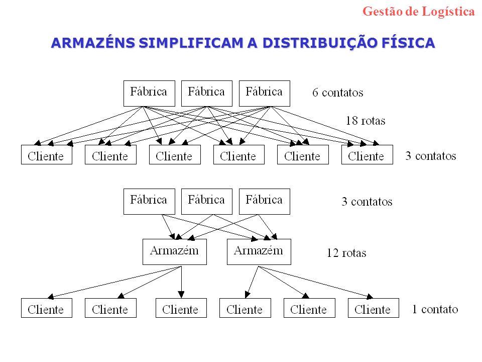 ARMAZÉNS SIMPLIFICAM A DISTRIBUIÇÃO FÍSICA Gestão de Logística