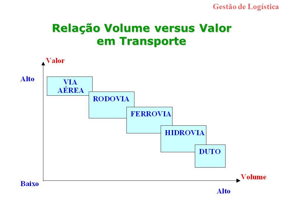 Relação Volume versus Valor em Transporte Gestão de Logística