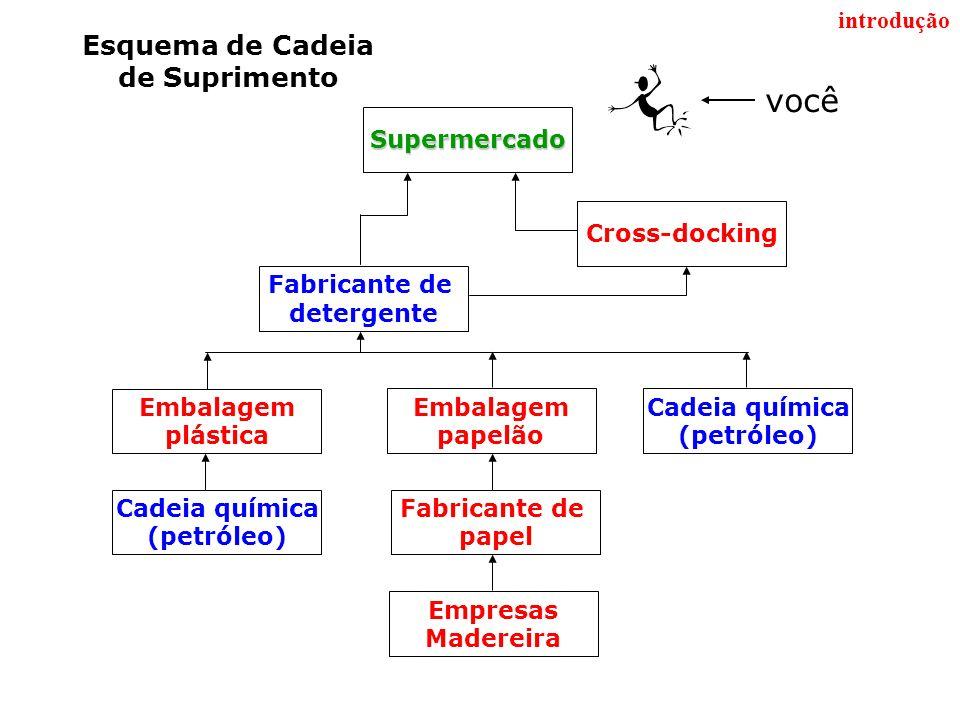 Principais Conceitos...2 o ) Logística : Extensão da gestão de distribuição física.
