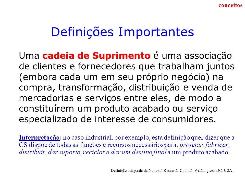 Definições Importantes cadeia de Suprimento Uma cadeia de Suprimento é uma associação de clientes e fornecedores que trabalham juntos (embora cada um