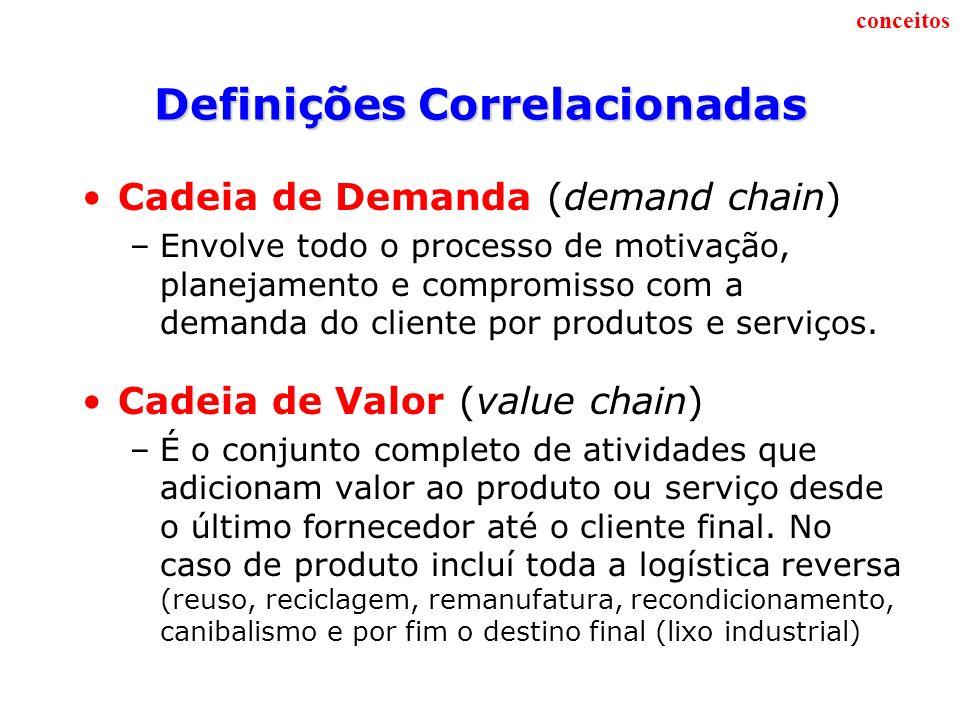 Como estes conceitos se relacionam CADEIA DE VALOR = CADEIA DE SUPRIMENTO + CADEIA DE DEMANDA Obs.: Precisamos entender que a cadeia de suprimento olha o fluxo de materiais ao longo da rede de empresas e a cadeia de demanda, pode-se dizer ser a sua complementaridade, pois olha o fluxo do pedido que percorre o sentido inverso da cadeia.