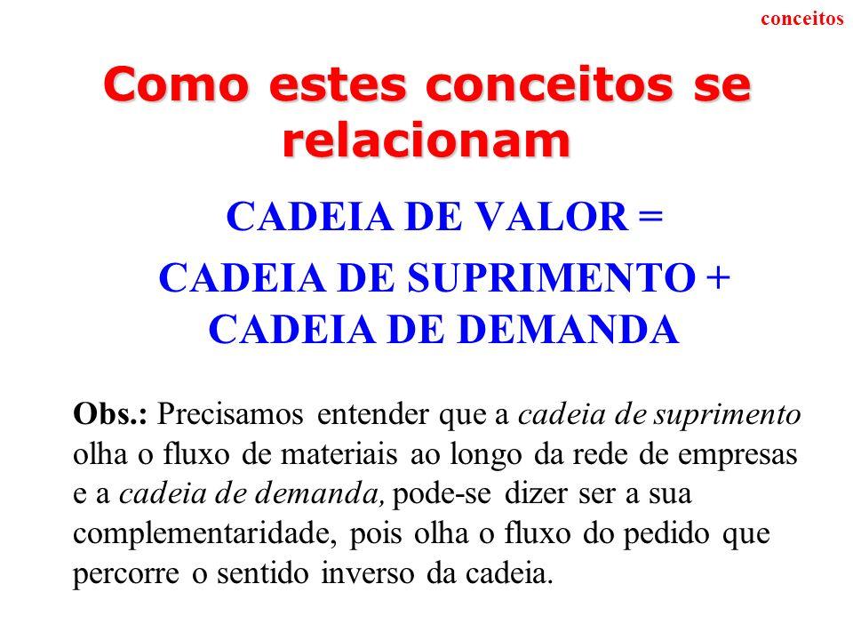 Como estes conceitos se relacionam CADEIA DE VALOR = CADEIA DE SUPRIMENTO + CADEIA DE DEMANDA Obs.: Precisamos entender que a cadeia de suprimento olh