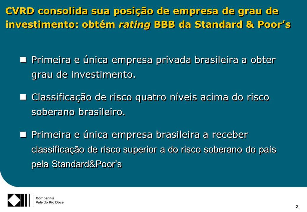 3 A CVRD é a primeira e única companhia brasileira a possuir o investment grade Moodys: Baa3 S&P: BBB DBRS: BBB low 8 jul Baa 3 Moodys 11 ago BBB(low) DBRS 10 out BBB S&P
