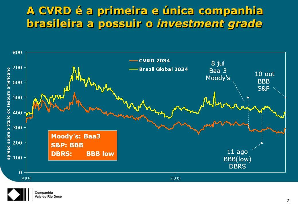 4 Investment Grade Investment Grade Classificação de risco da CVRD é quatro níveis superior a do Brasil de acordo com as agências S&P e Moody´s Moeda estrangeira - CVRD Moeda local - escala global CVRD Moeda estrangeira - Brasil Moeda estrangeira - CVRD Moeda local - escala global CVRD Moeda estrangeira - Brasil S&PMoodysFitch AAAAaaAAA AA+Aa1AA+ AAAa2AA AA-Aa3AA- A+A1A+ AA2A A-A3A- BBB+Baa1BBB+ BBBBaa2BBB BBB-Baa3BBB- BB+Ba1BB+ BBBa2BB BB-Ba3BB- B+B1B+ BB2B B-B3B-