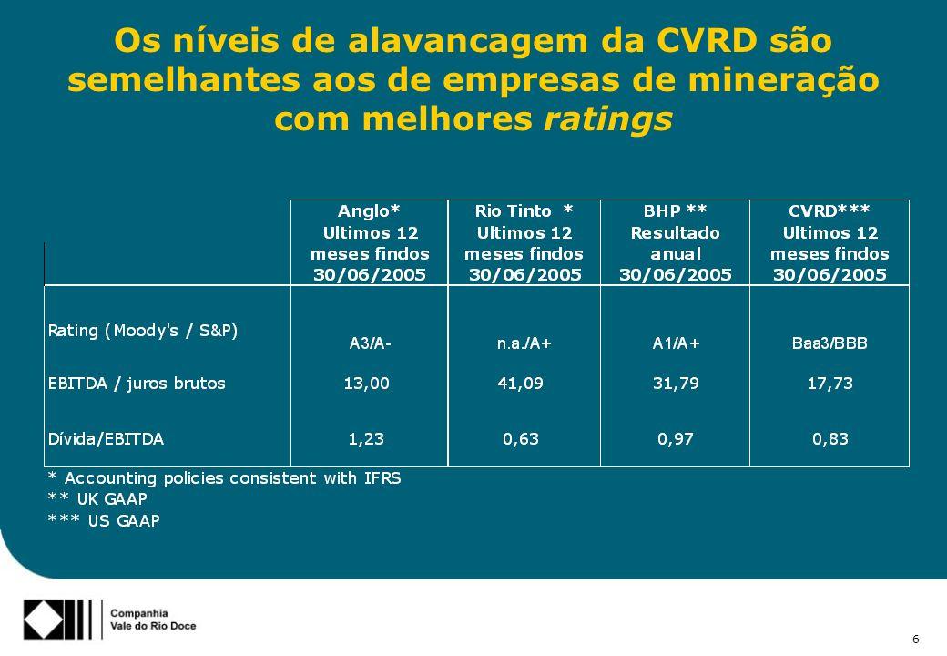 6 Os níveis de alavancagem da CVRD são semelhantes aos de empresas de mineração com melhores ratings