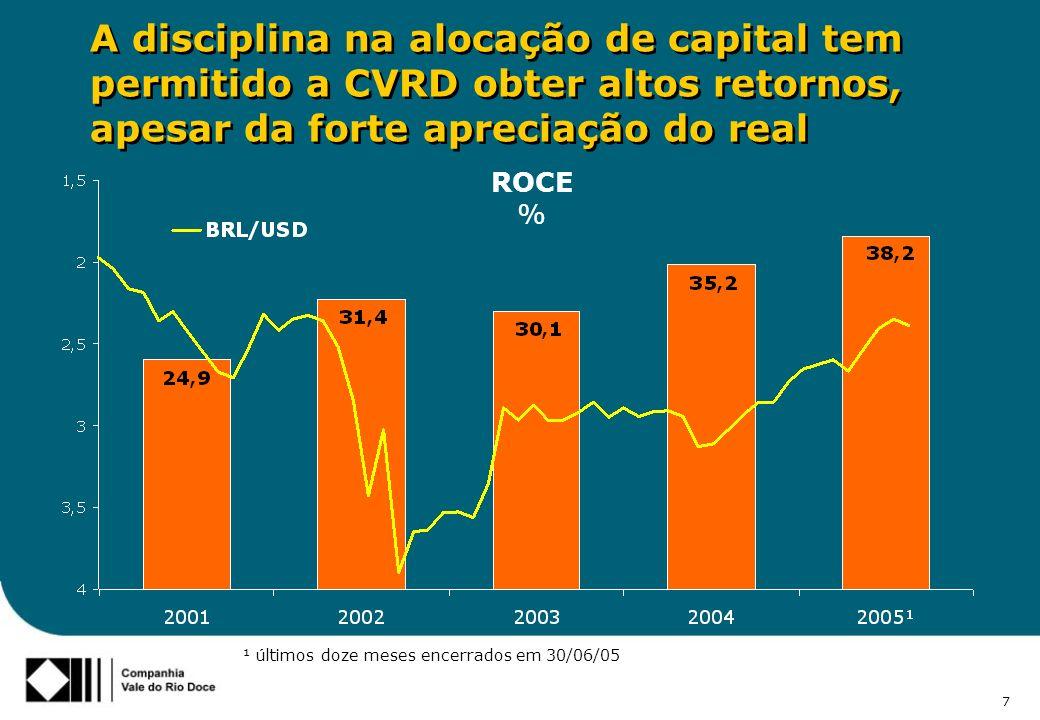 7 A disciplina na alocação de capital tem permitido a CVRD obter altos retornos, apesar da forte apreciação do real ROCE % ¹ últimos doze meses encerrados em 30/06/05