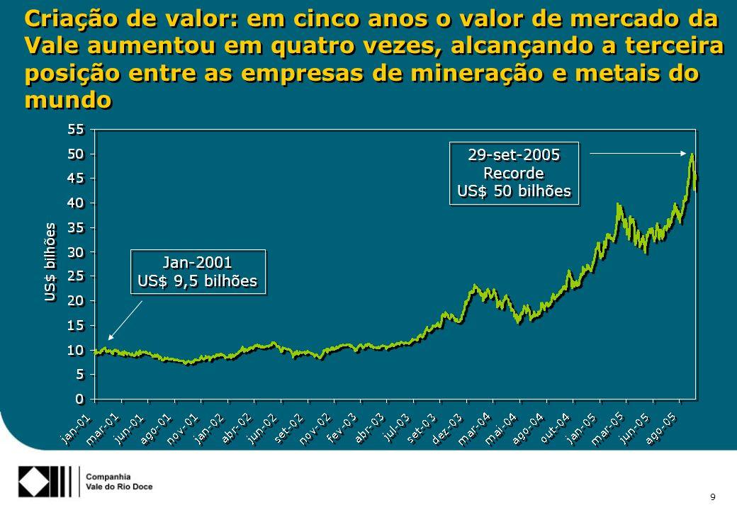 9 Criação de valor: em cinco anos o valor de mercado da Vale aumentou em quatro vezes, alcançando a terceira posição entre as empresas de mineração e metais do mundo 29-set-2005 Recorde US$ 50 bilhões 29-set-2005 Recorde US$ 50 bilhões Jan-2001 US$ 9,5 bilhões Jan-2001 US$ 9,5 bilhões