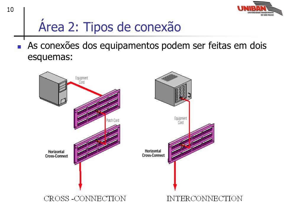 10 As conexões dos equipamentos podem ser feitas em dois esquemas: Área 2: Tipos de conexão