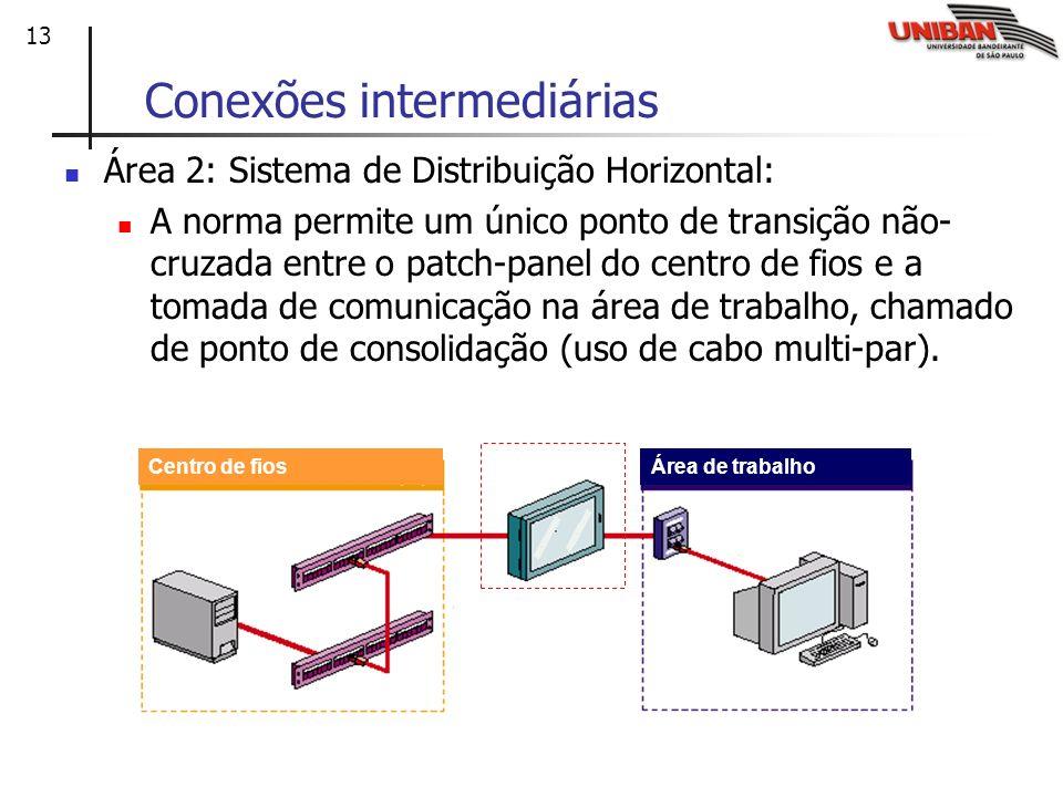 13 Conexões intermediárias Área 2: Sistema de Distribuição Horizontal: A norma permite um único ponto de transição não- cruzada entre o patch-panel do