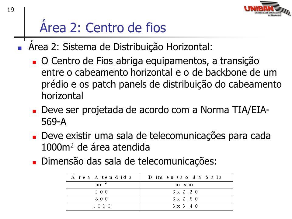 19 Área 2: Centro de fios Área 2: Sistema de Distribuição Horizontal: O Centro de Fios abriga equipamentos, a transição entre o cabeamento horizontal