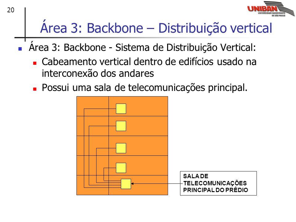 20 Área 3: Backbone – Distribuição vertical Área 3: Backbone - Sistema de Distribuição Vertical: Cabeamento vertical dentro de edifícios usado na inte