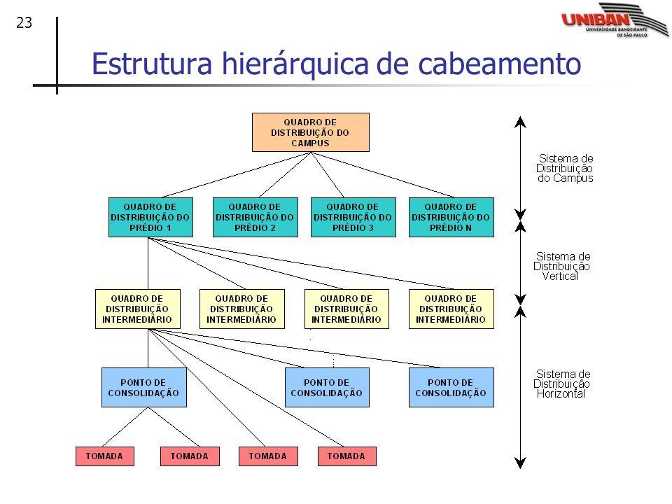 23 Estrutura hierárquica de cabeamento