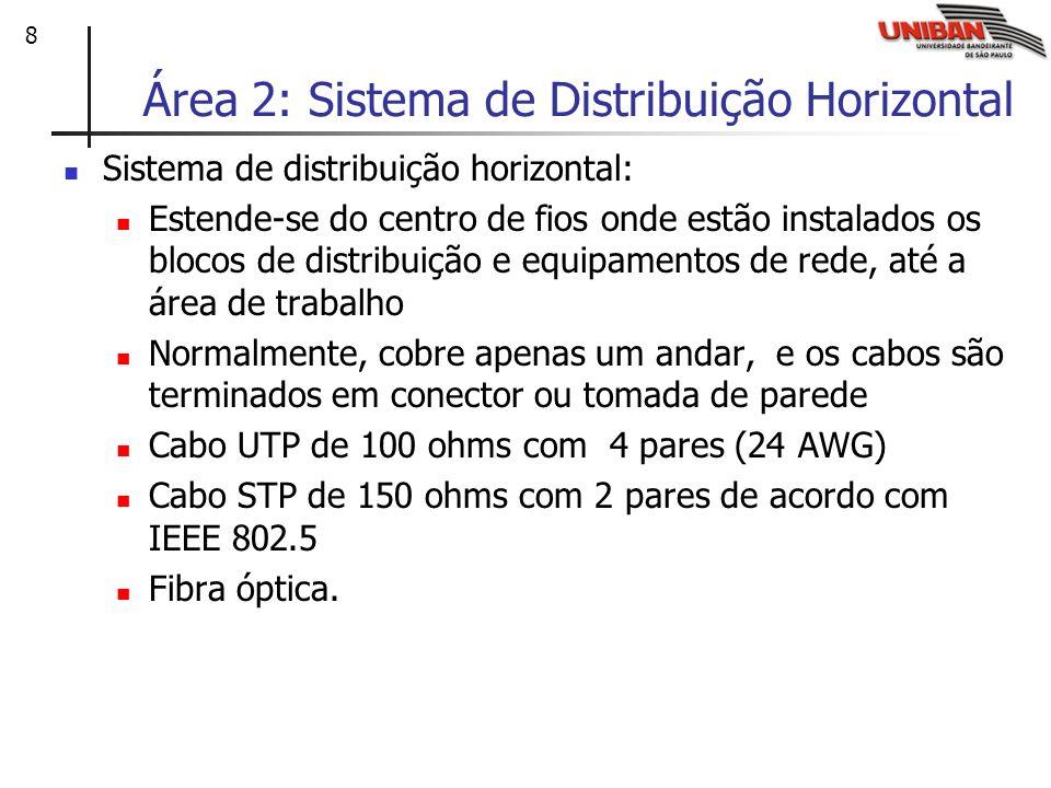 8 Área 2: Sistema de Distribuição Horizontal Sistema de distribuição horizontal: Estende-se do centro de fios onde estão instalados os blocos de distr