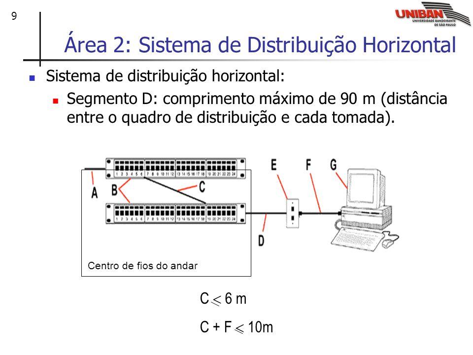 9 Área 2: Sistema de Distribuição Horizontal Sistema de distribuição horizontal: Segmento D: comprimento máximo de 90 m (distância entre o quadro de d