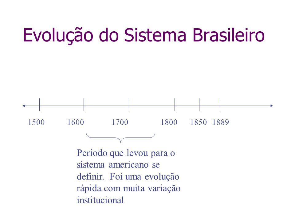 Evolução do Sistema Brasileiro 150016001700180018501889 Período que levou para o sistema americano se definir. Foi uma evolução rápida com muita varia